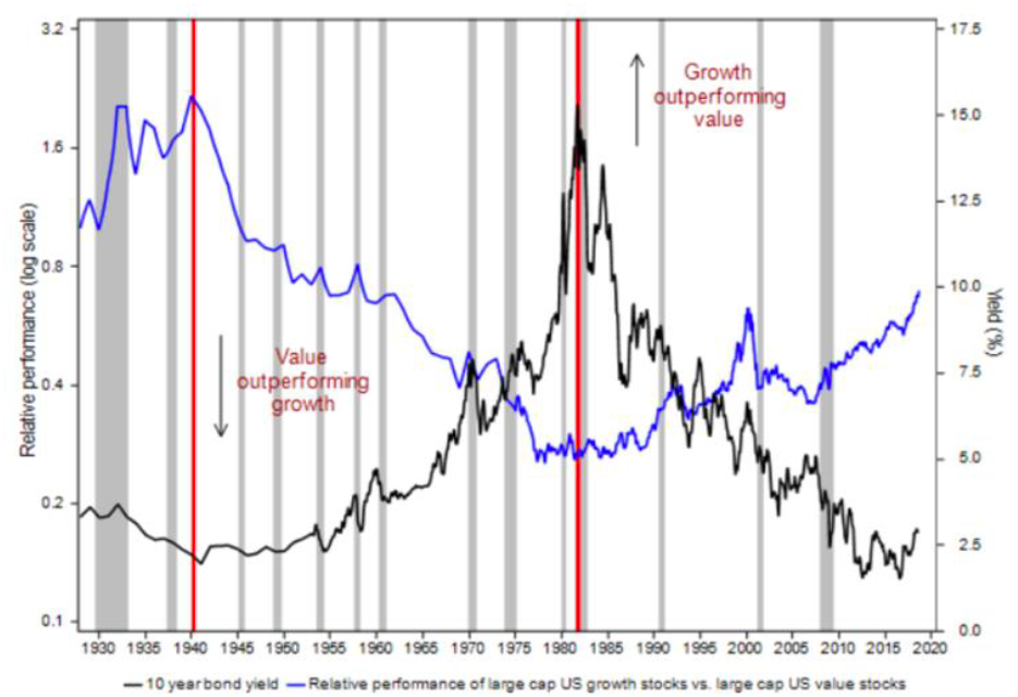 Chart of Relative Performance of Large-Cap U.S. Growth vs. Value Stocks Against U.S. 10-Year Yields