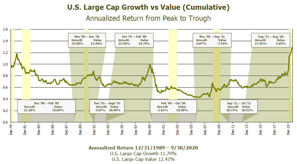 U.S. Large Cap Growth vs Value (Cumulative) Chart