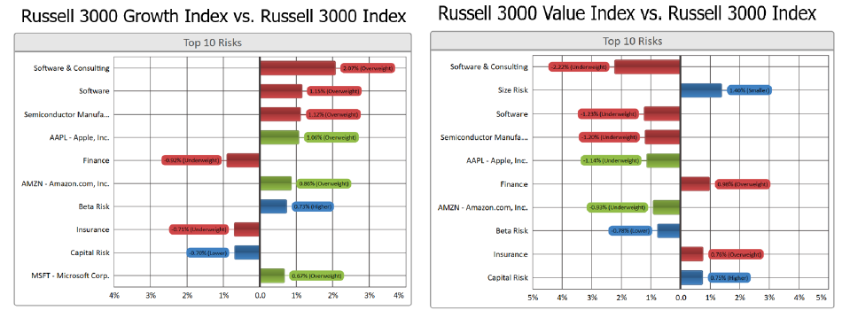 Russell 3000 Growth vs. Value – Factor Bets Indexes