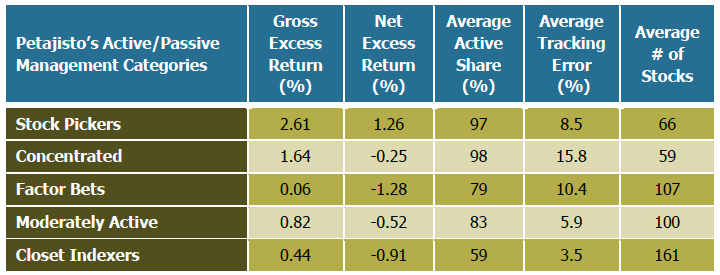 U.S. Equity Mutual Fund Performance and Characteristics, 1990-2009 Table