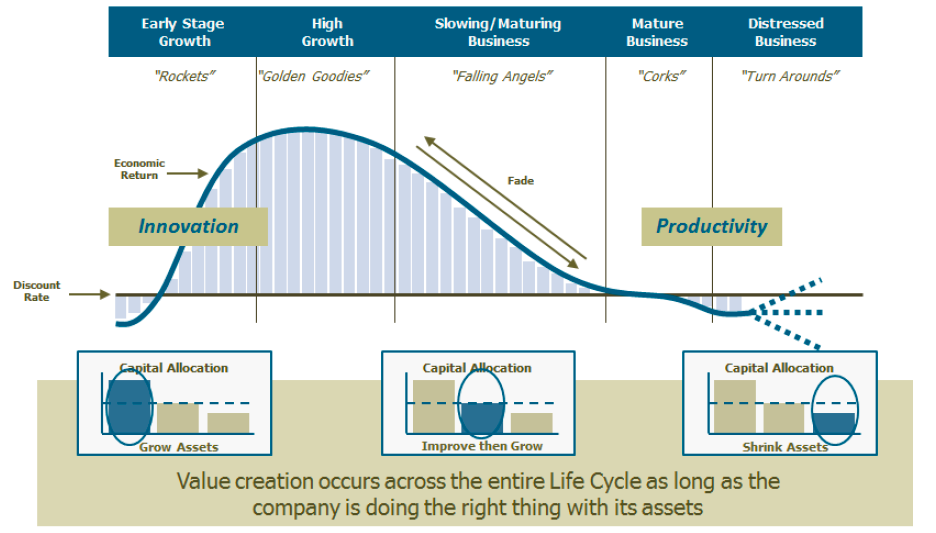 The Corporate Life Cycle Infographic