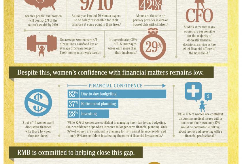 RMB Capital Women & Money: The Gap Between Influence and Confidence Hero Image