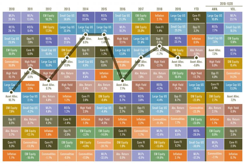 Periodic Table of Investments